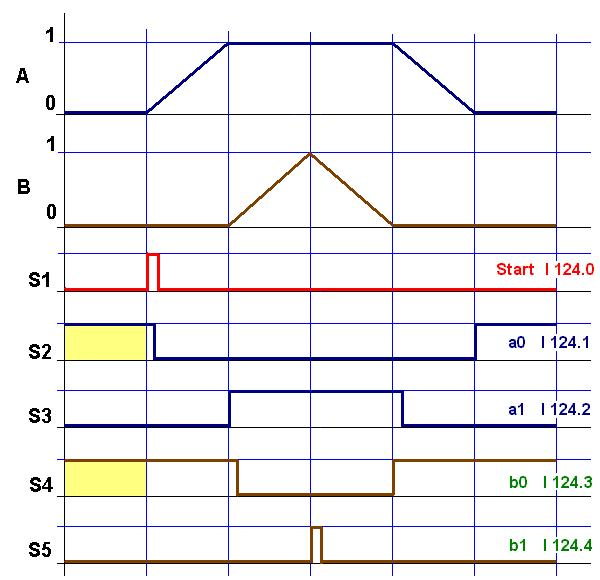 Opl Signaaltijddiagram on Ladder Diagram